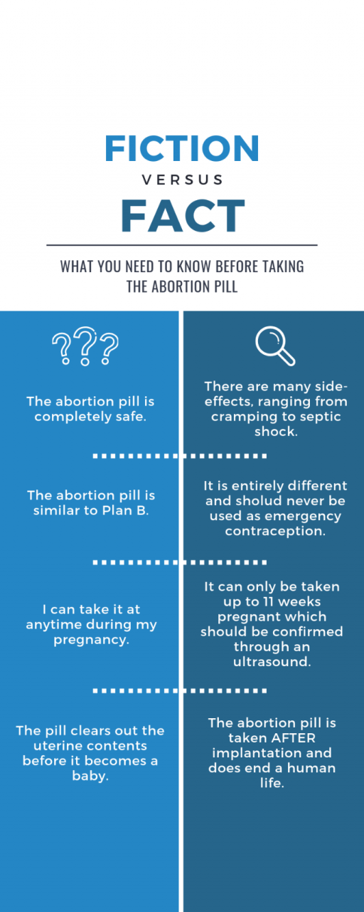 Abortion Pill and Your Options